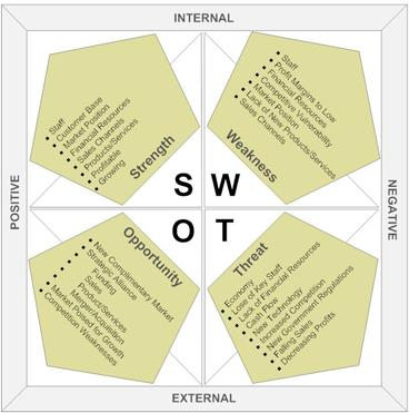 SWOT Analysis|Business Strategies
