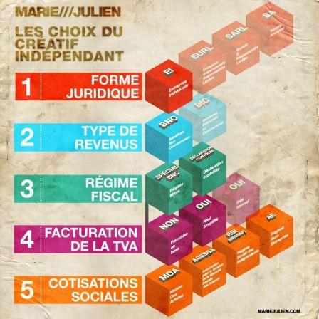Statut freelance, Auto-entrepreneur, MDA, Entreprise Individuelle, BNC, TVA, tout comprendre en un coup d'œil - MARIE & JULIEN