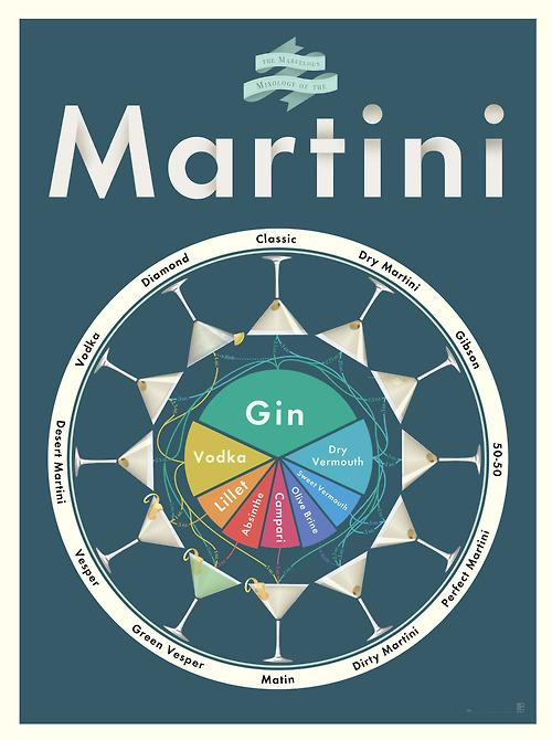 We Love Datavis - The Marvelous Mixology of Martinis