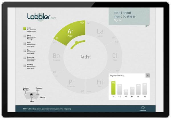 Interface Labbler Communauté Musique sur le réseau