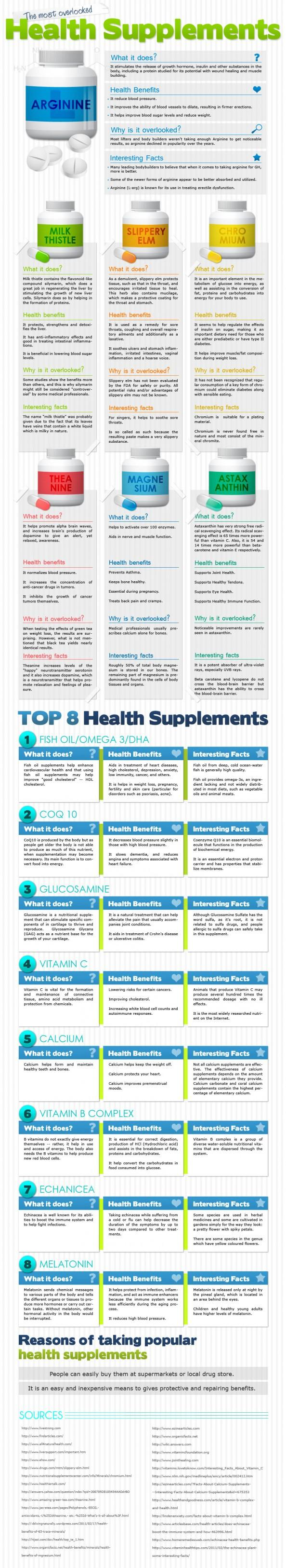 The Most Overlooked Health Supplements | Visual.ly