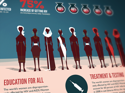 Infographic: Female Oppression and HIV by Whitney Brown