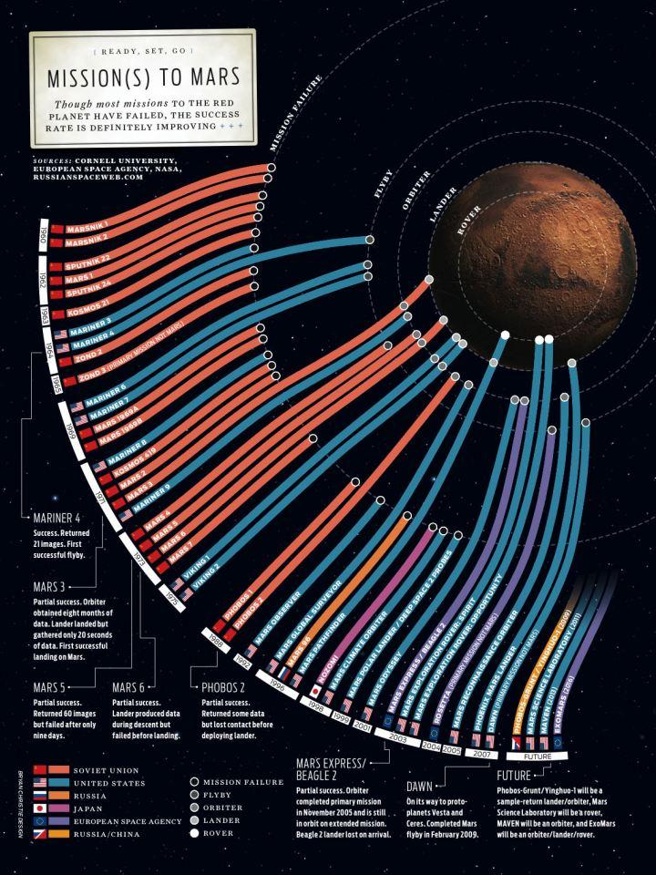 Mars Missions | InfoGraphics