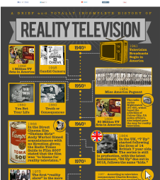 Reality TV Shows | Timeline of Reality TV