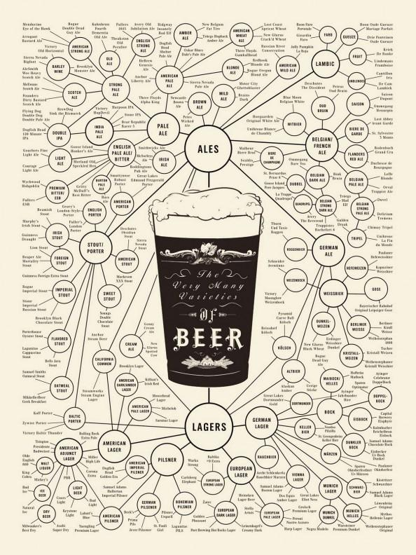 The World of Beer | Visual.ly