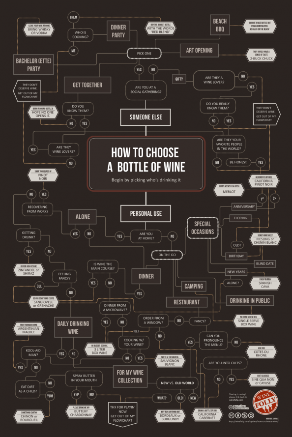 How to Choose a Bottle of Wine | Visual.ly