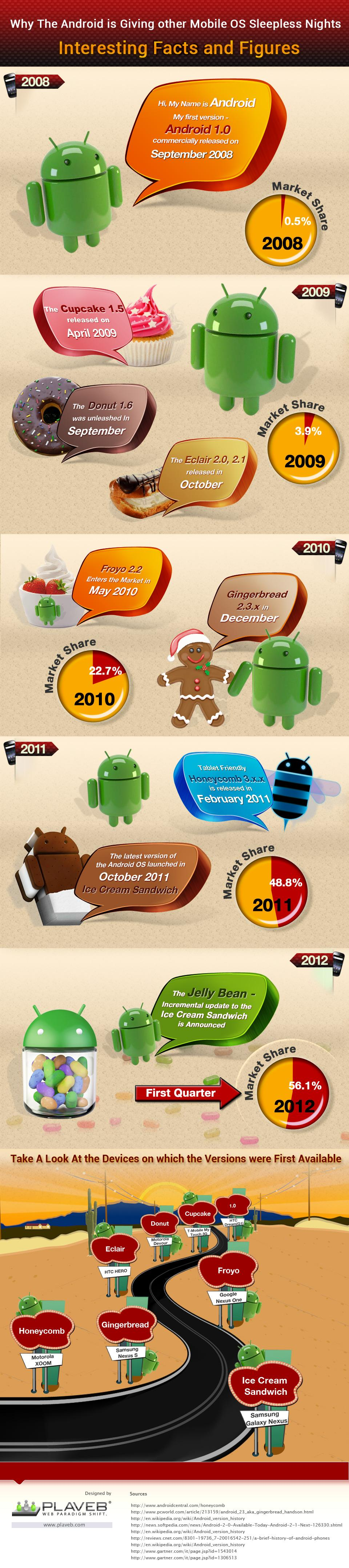 Android-Infographic.jpg (JPEG Image, 960x4310 pixels)