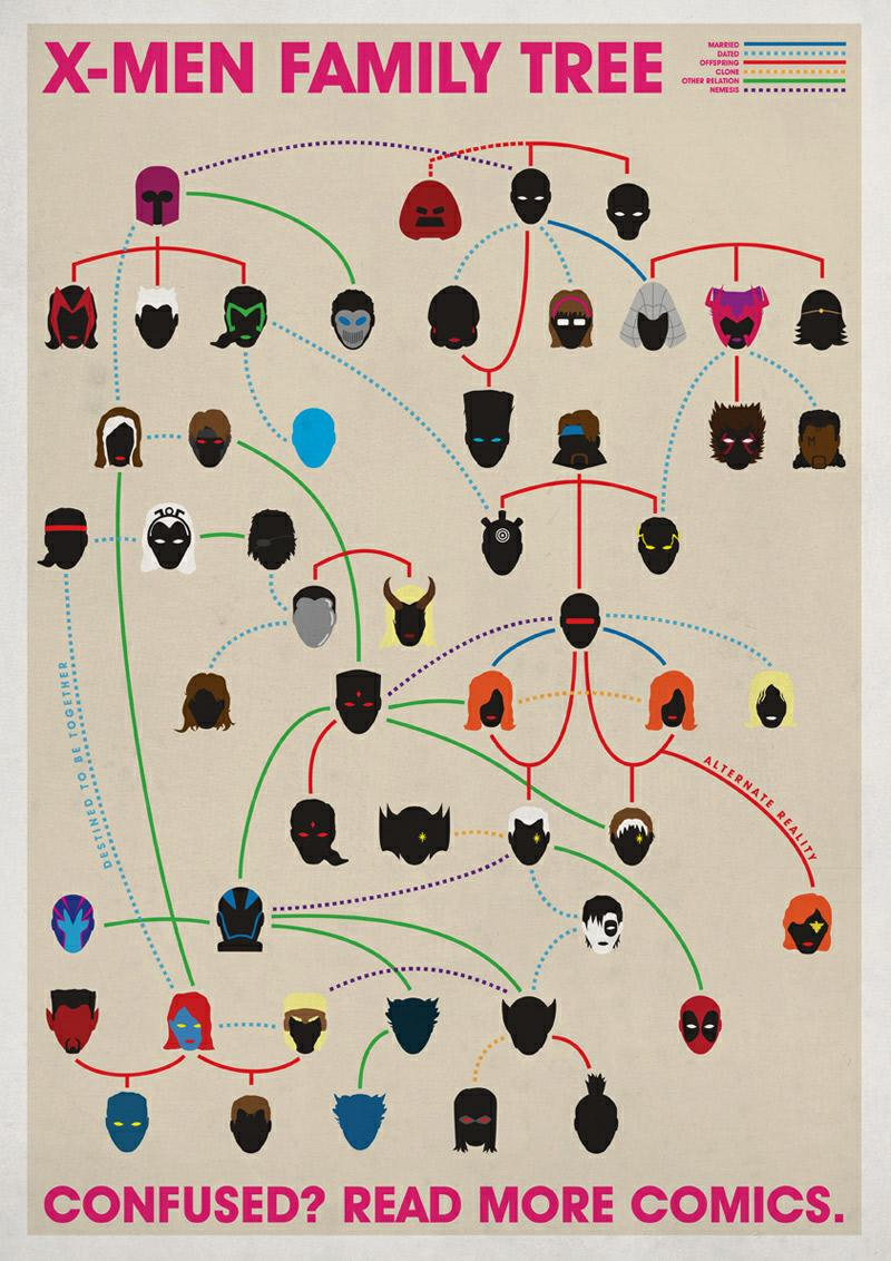 Marvel Universe Family Trees - What an ART