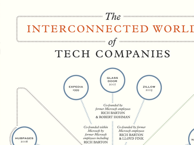 The Interconnected World of Tech Companies by Nick Sigler