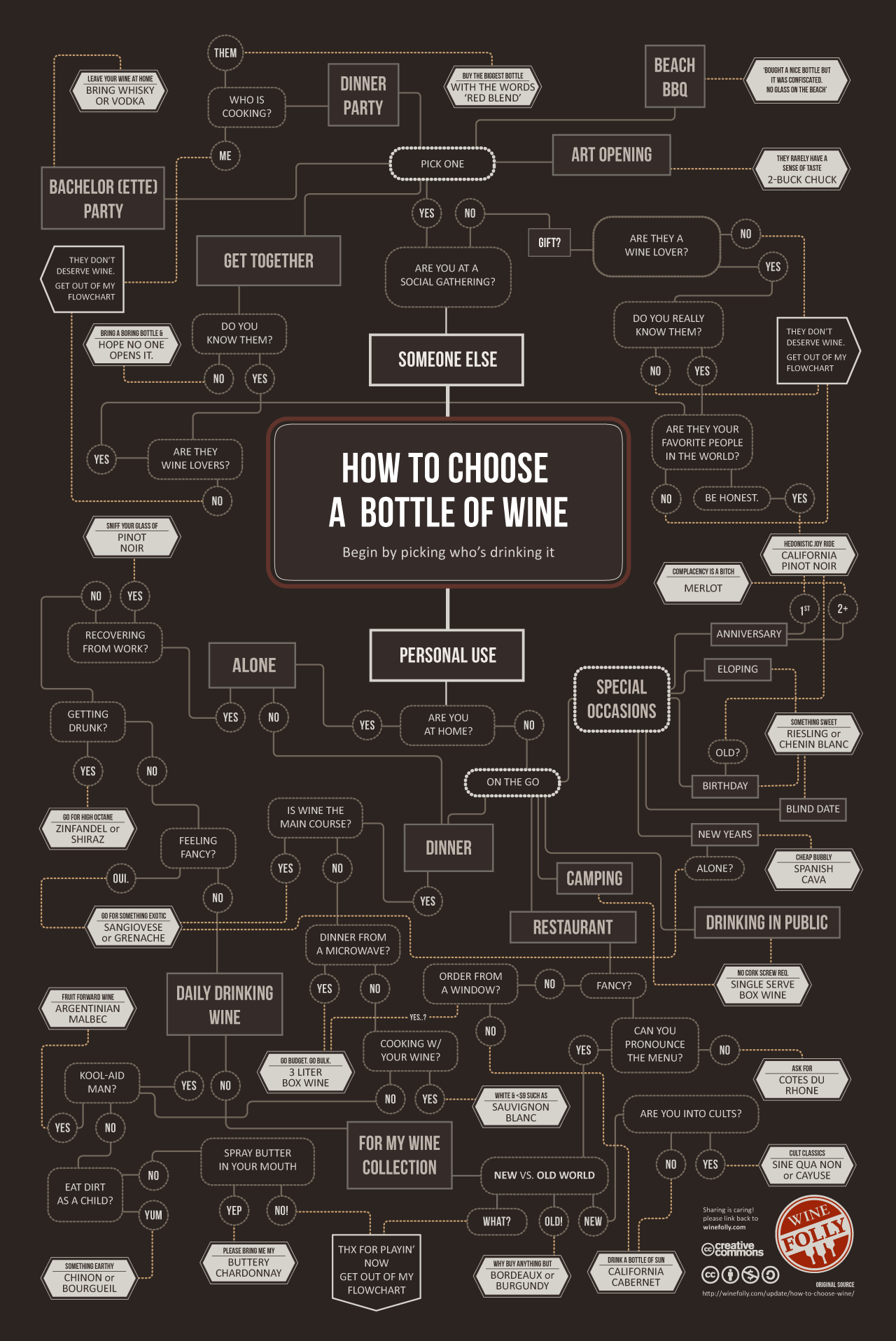 How To Choose A Bottle Of Wine [Infographic] | The Roosevelts