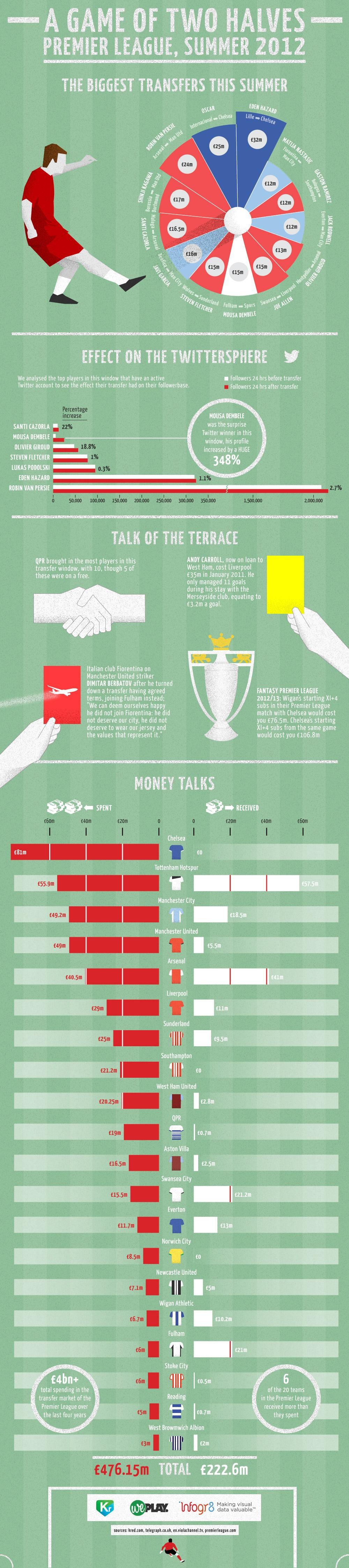Premier League Summer 2012 Transfer Window infographic