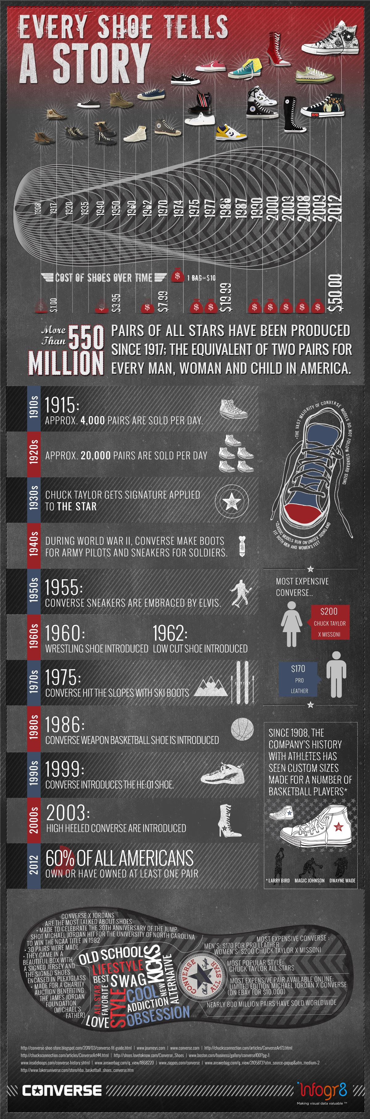 The History of Converse infographic