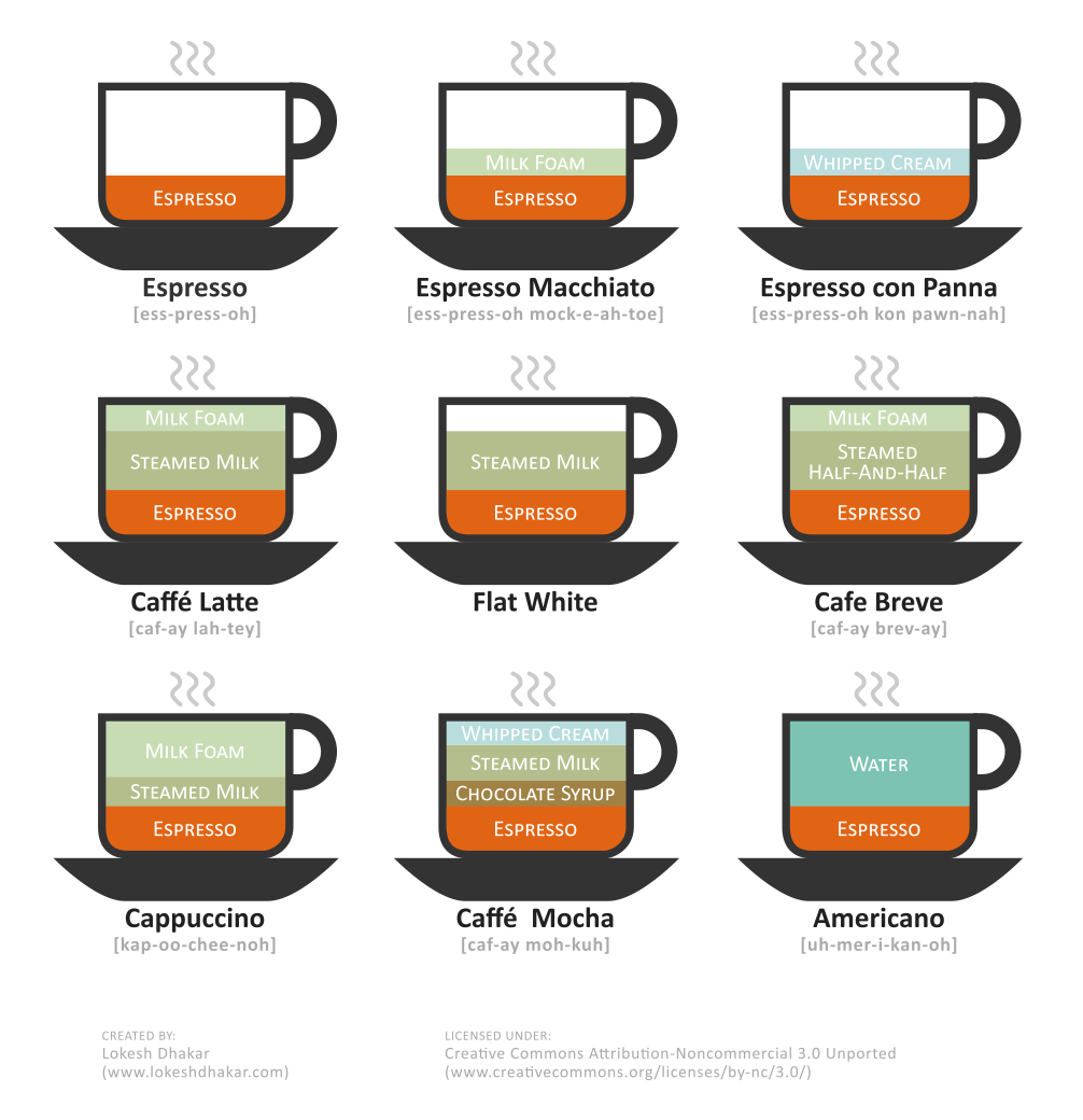 Flickr Photo Download: Coffee Drinks Illustrated