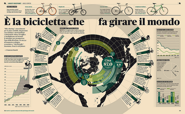 Green Report — Infografica Biciclette | Flickr - Photo Sharing!