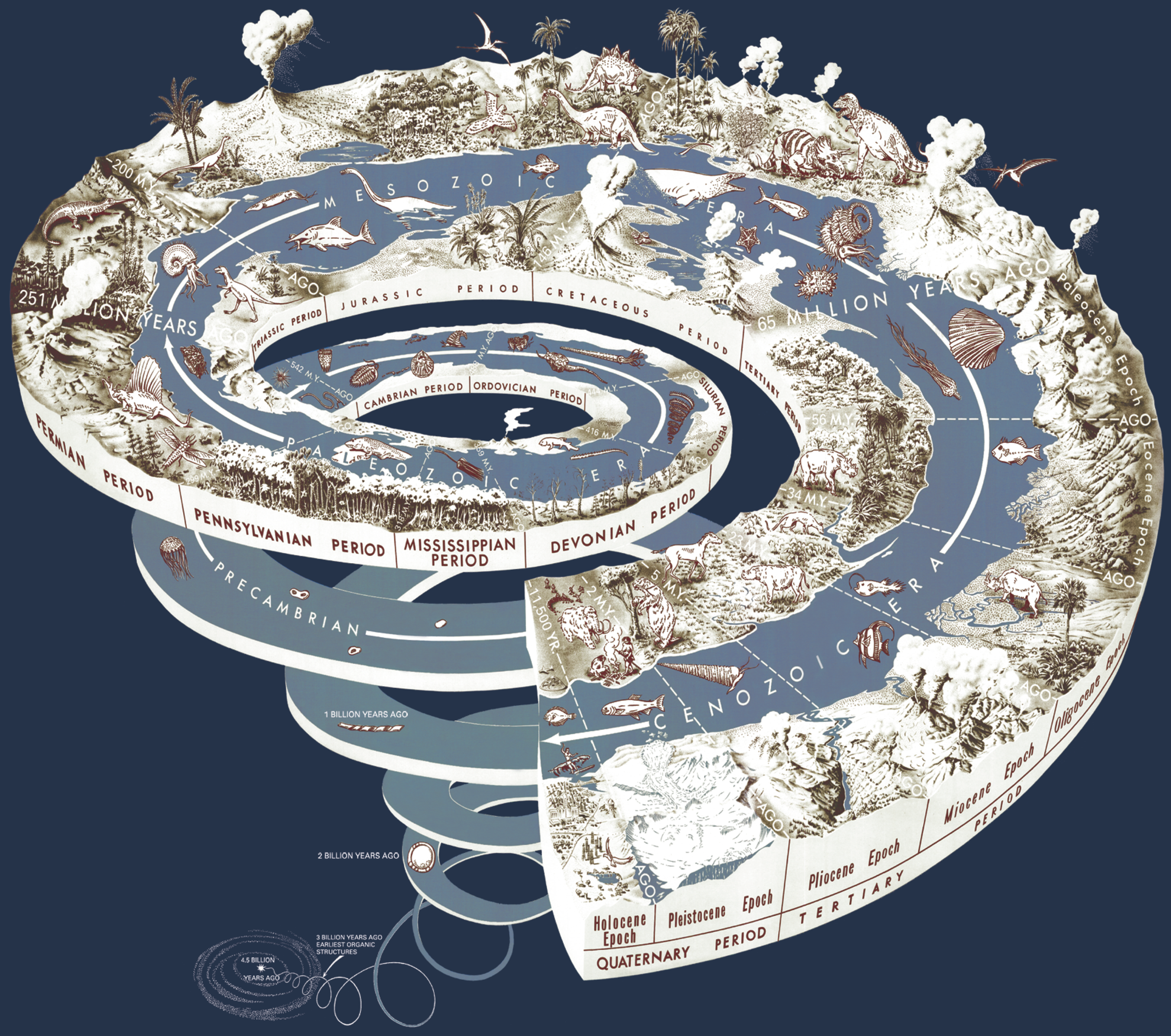 Flickr Photo Download: Geological time spiral