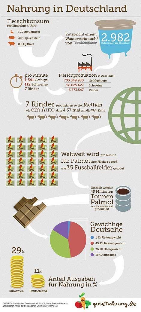 Infografik Ernährung in Deutschland: jede Menge Fleisch! » Unverbissen vegetarisch