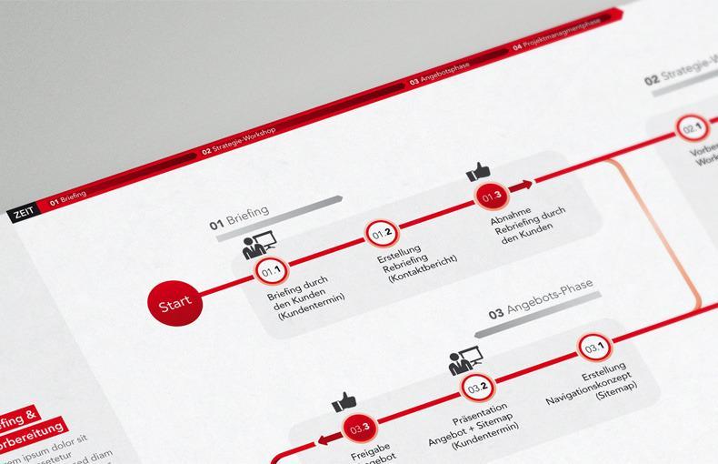 F + S Infographie - oberhaeuser.info | Martin Oberhauser | primée information et interfacedesigner