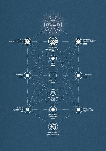 All sizes | Mayan Interdimensional Star Map | Flickr - Photo Sharing! — Designspiration