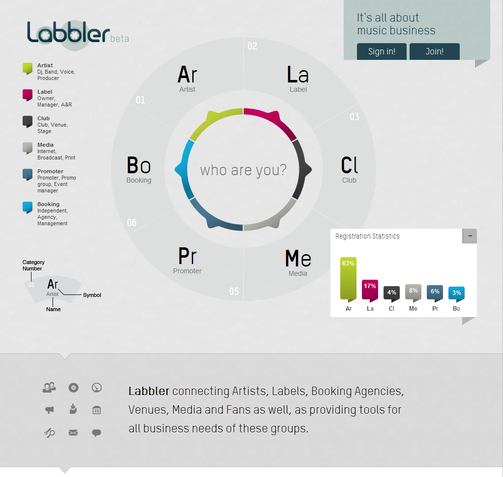 Homepage from Labbler › PatternTap