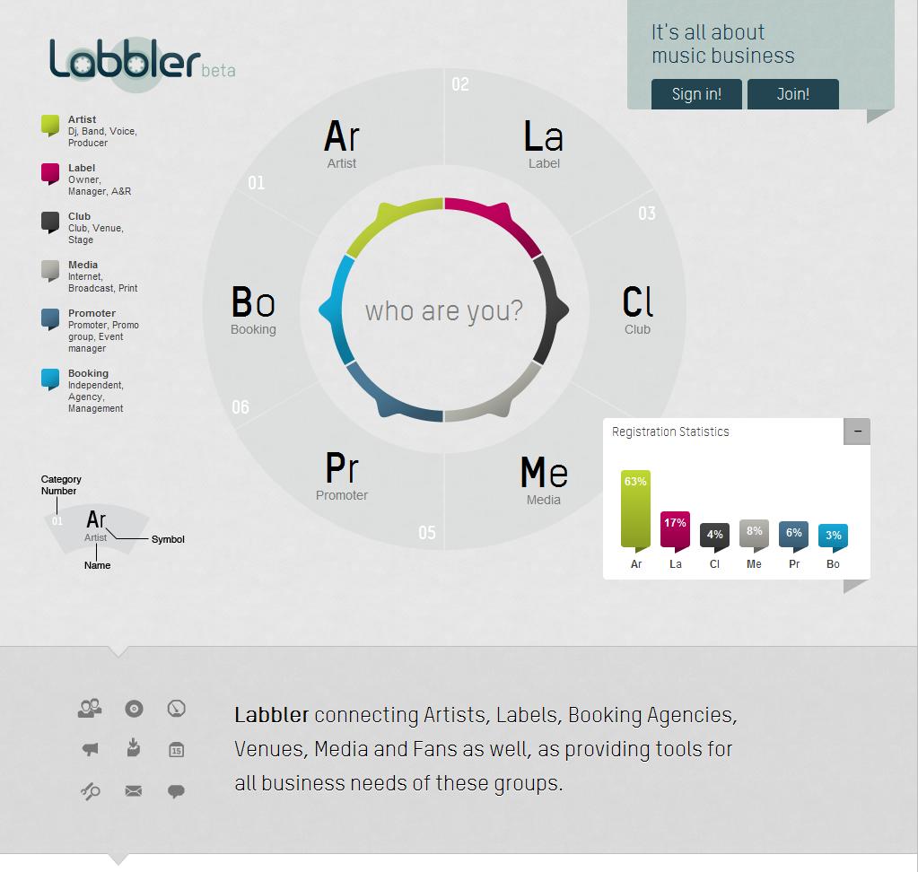 Homepage from Labbler › PatternTap