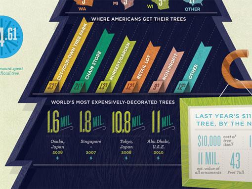 design work life » Kelli Anderson: Infographics