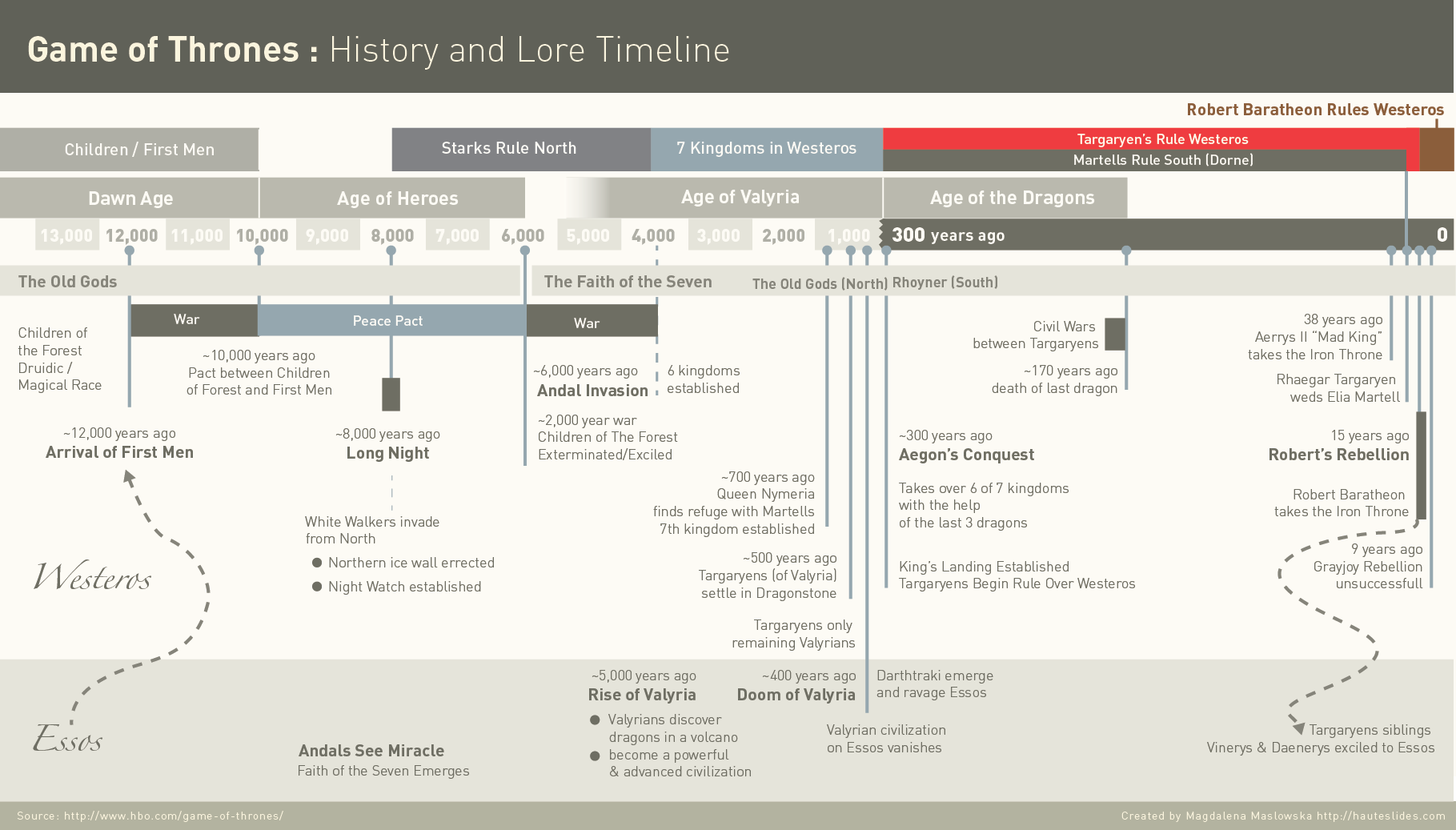 Game of Thrones Infographic : History and Lore Timeline v1.0 | HauteSlides