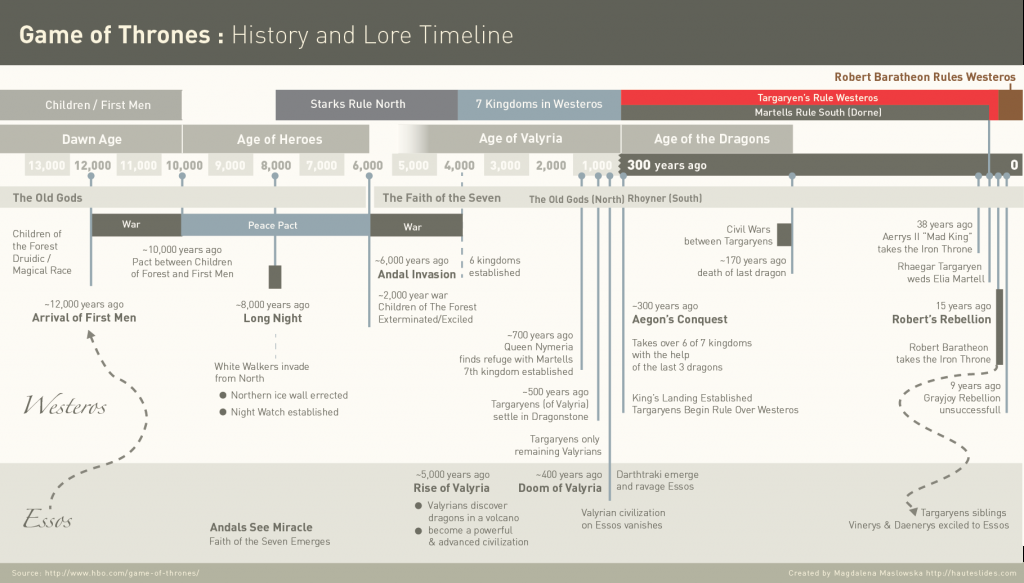 Game-of-Thrones-History-Timeline-1024x583.png (1024×583)