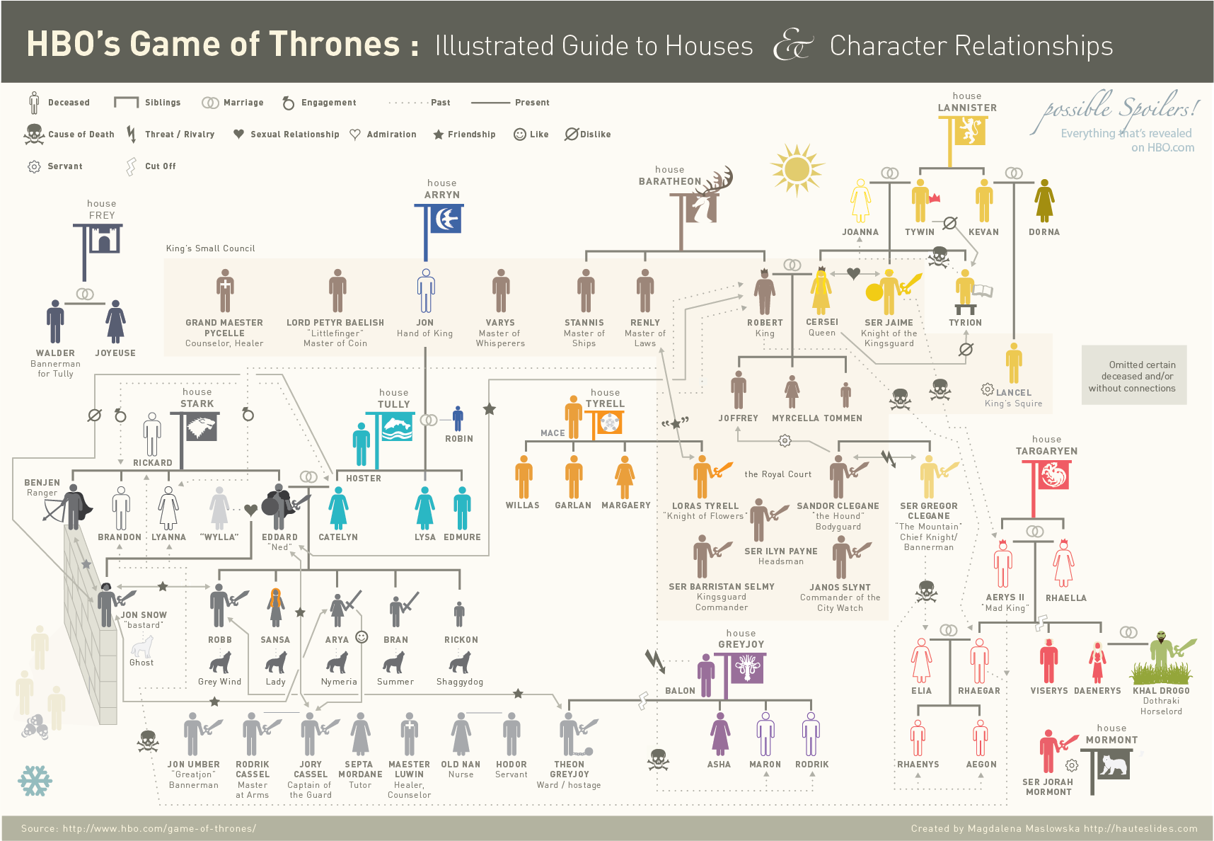 Game of Thrones Infographic : Illustrated Guide to Houses and Character Relationships | HauteSlides