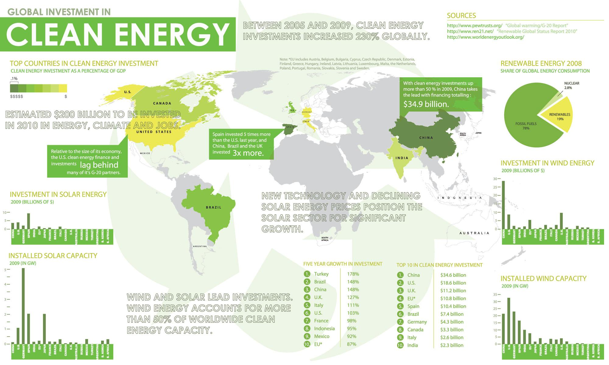 GOOD.is | Submissions: Design an Infographic About Energy