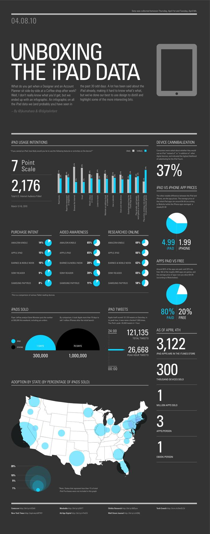 Inspirational Infographic Roundup 3 on Datavisualization.ch