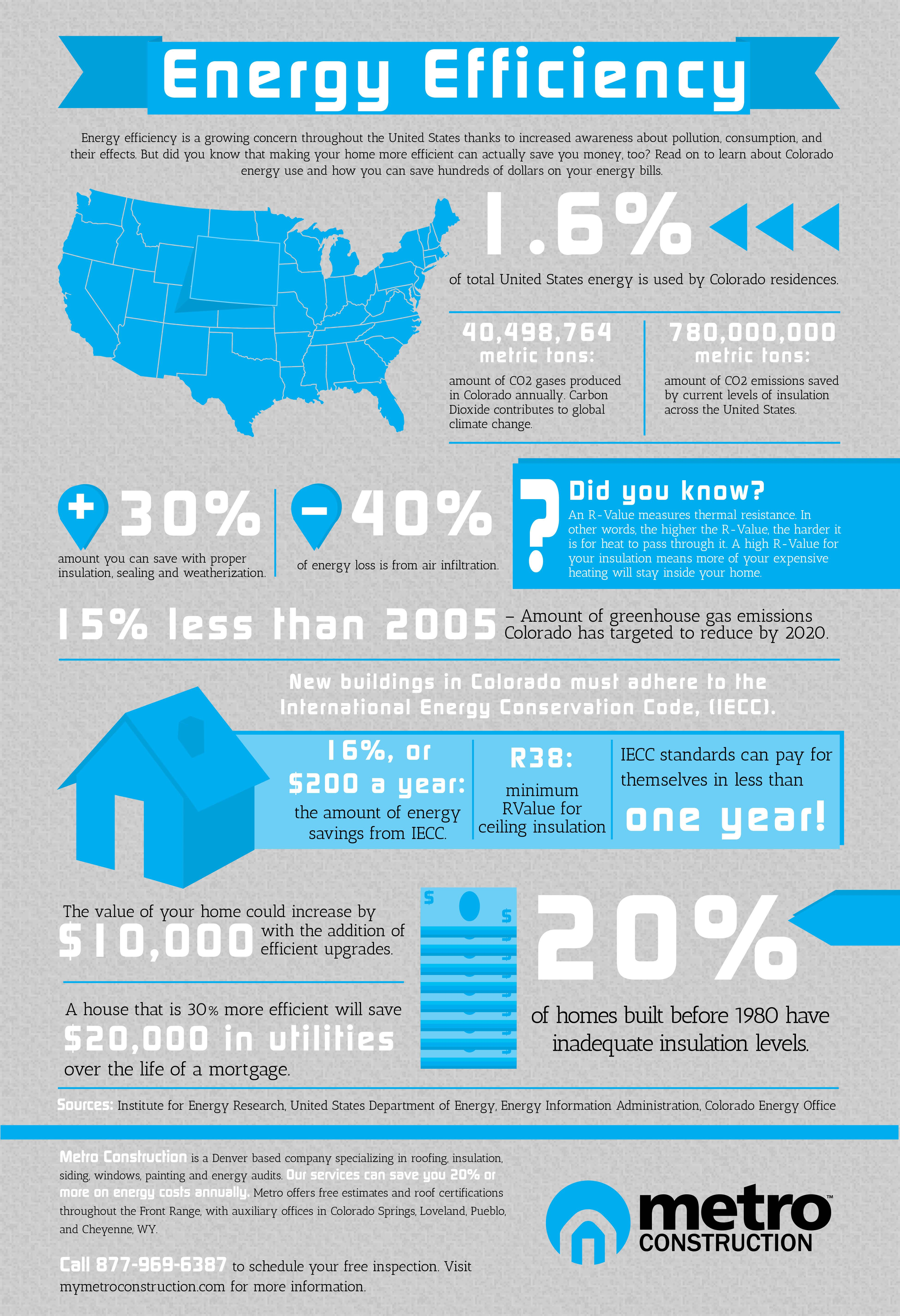 Energy Efficiency in Colorado | Visual.ly
