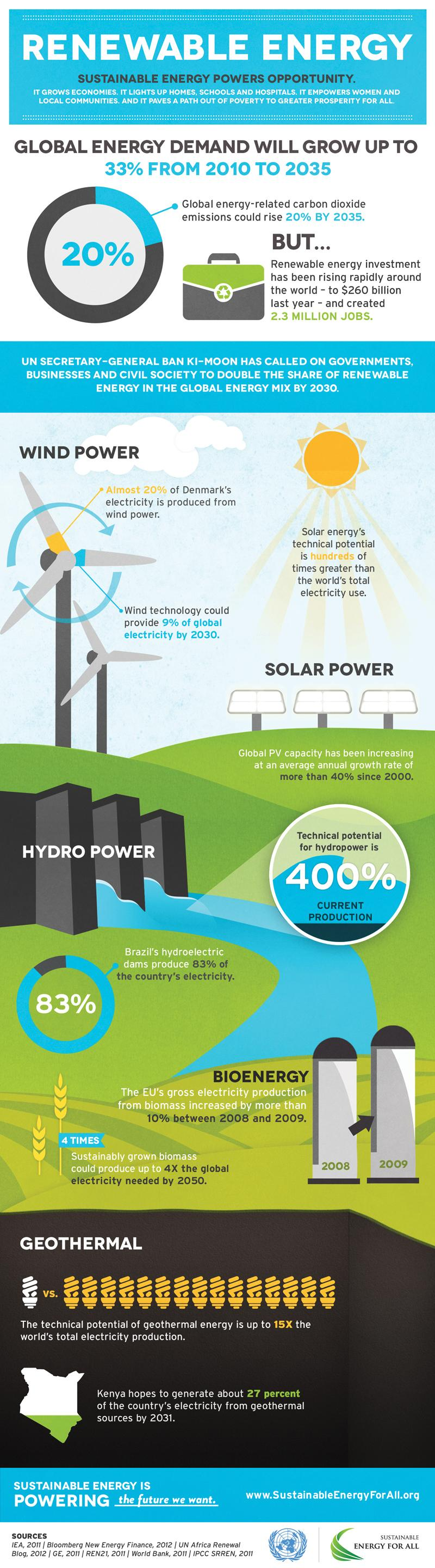 Sustainable Energy For All: Renewable Energy Infographic