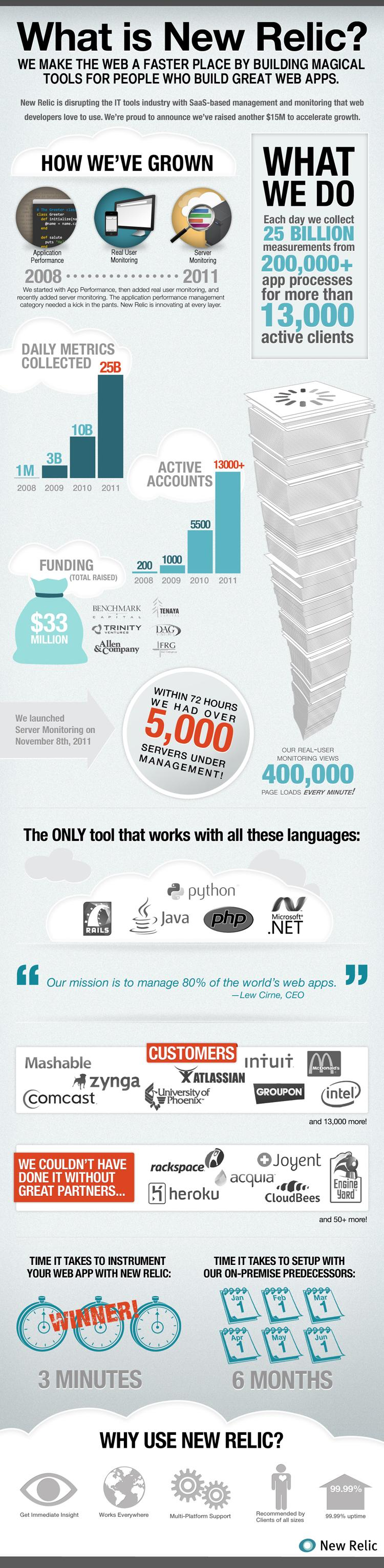Infographic: What is New Relic?