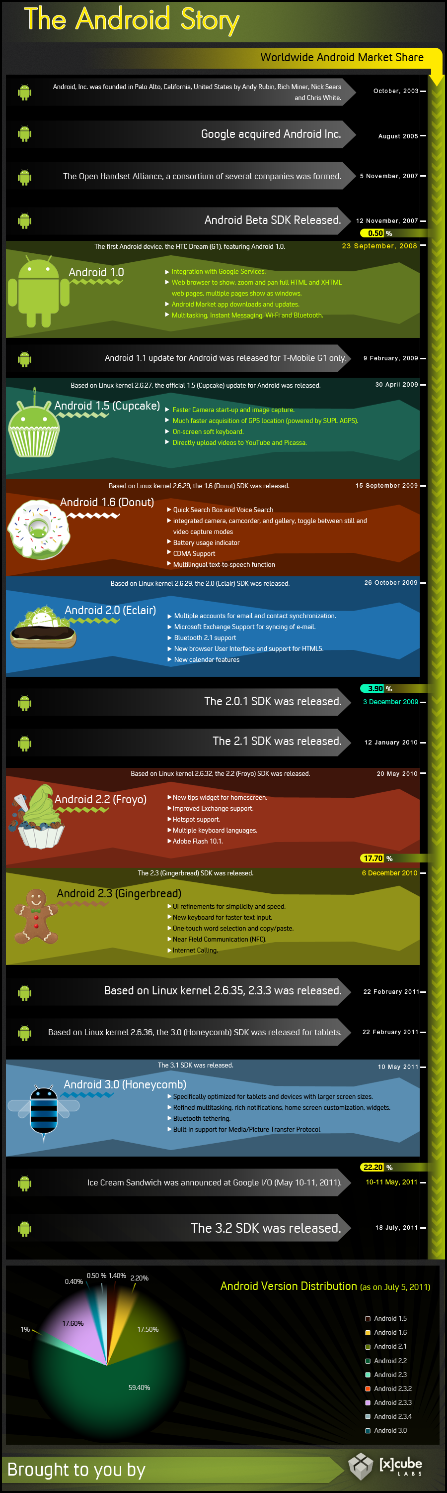 The Android Story. [INFOGRAPHIC]