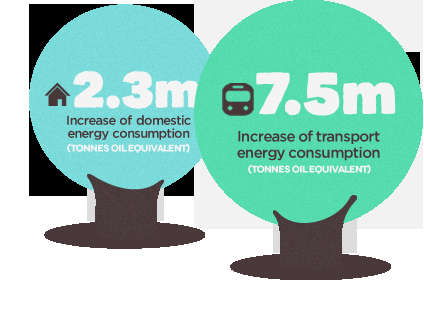 The UK Energy Consumption Guide from Evoenergy