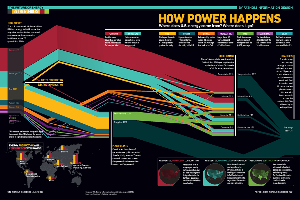 How Power Happens | Fathom