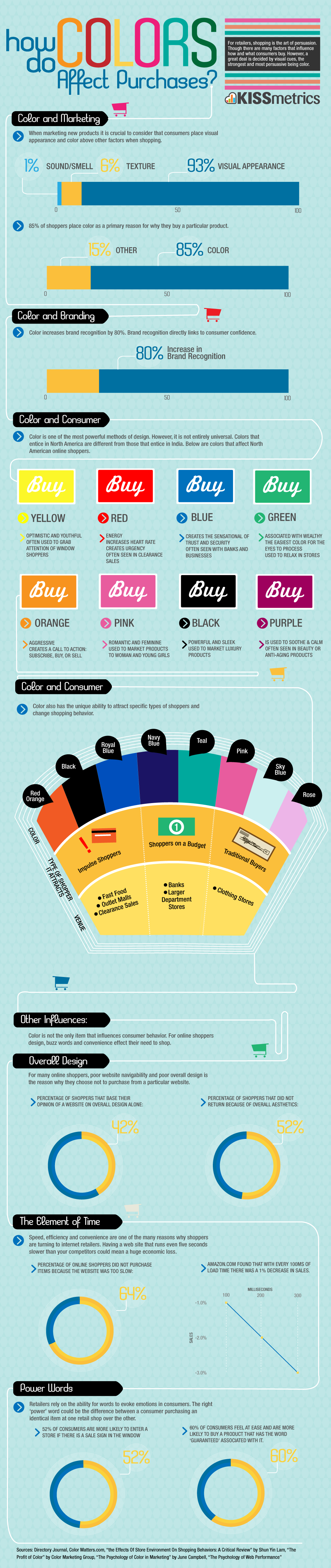 Infographic of the Day: How Color Affects Purchases | Designerscouch #thecritiquenetwork
