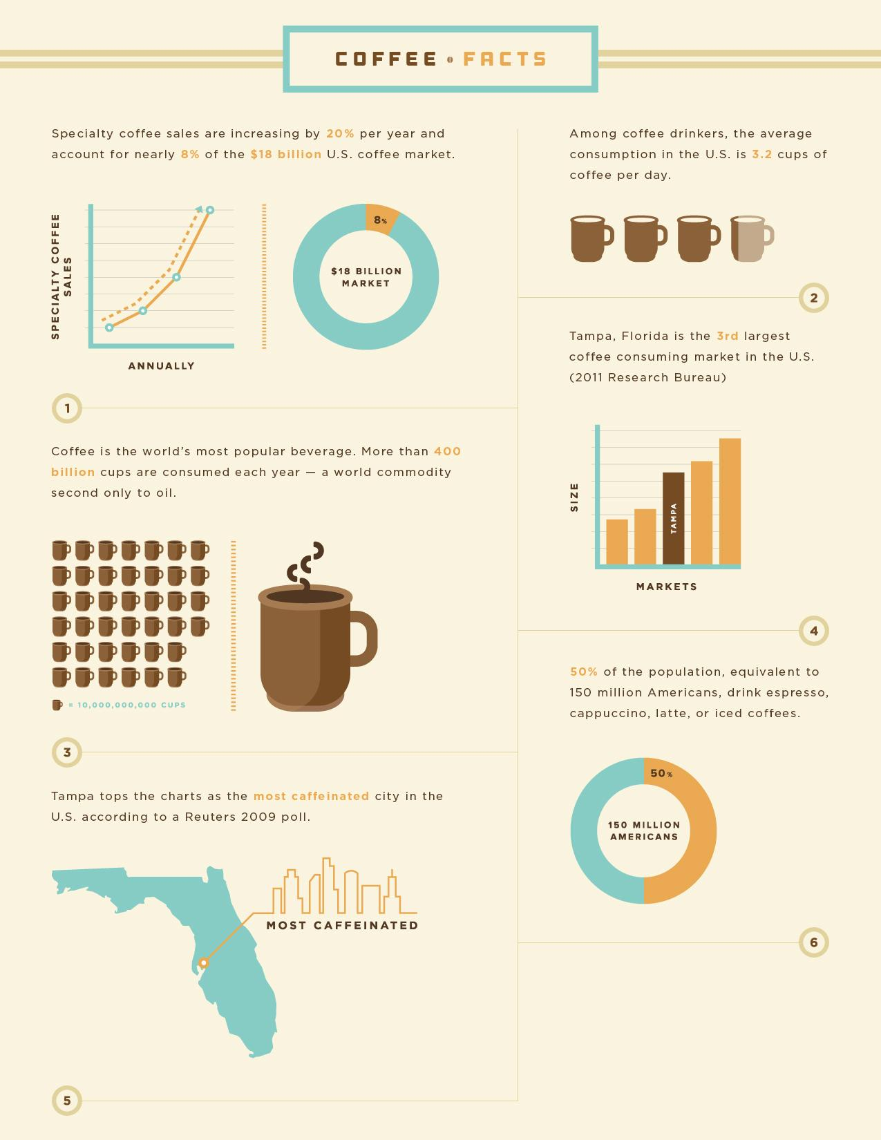 Coffee_Facts.jpg by Brave Nu Digital