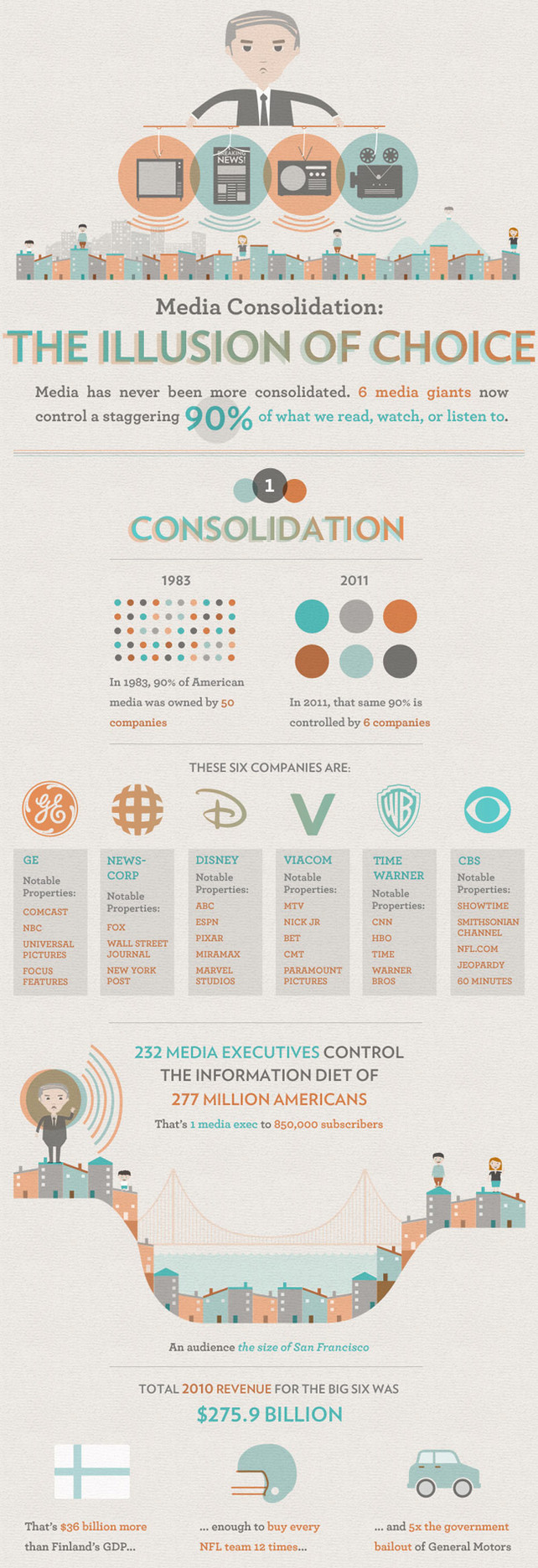 Infographic Of The Day: The Mega Companies Behind 90% Of Media | Co. Design