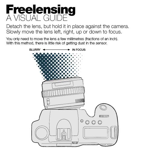 Freelensing — lukeroberts