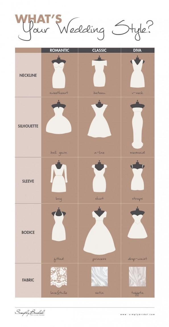 What is Your Wedding Style | Visual.ly