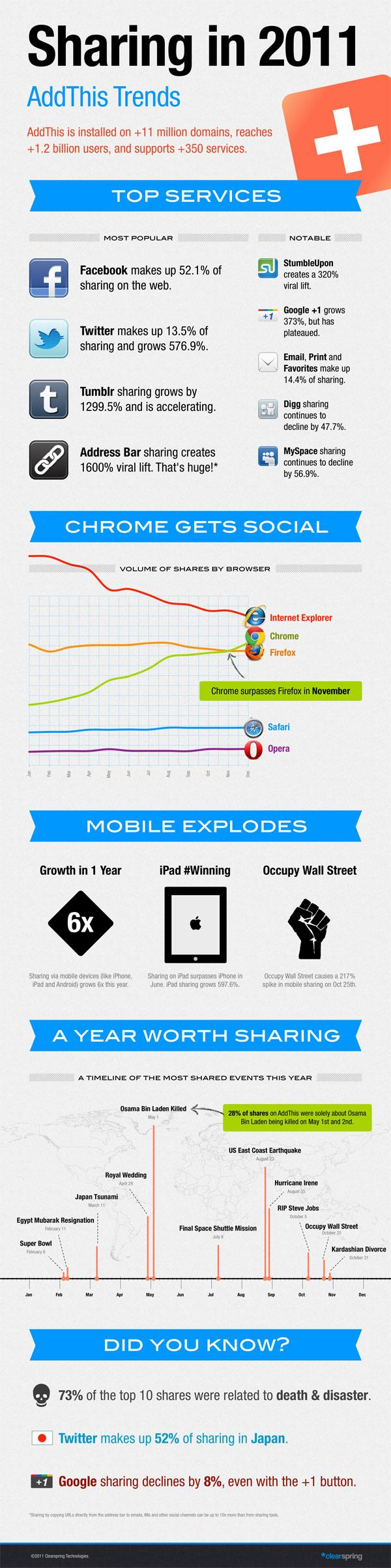 Sharing Trends in 2011 | AddThis Blog