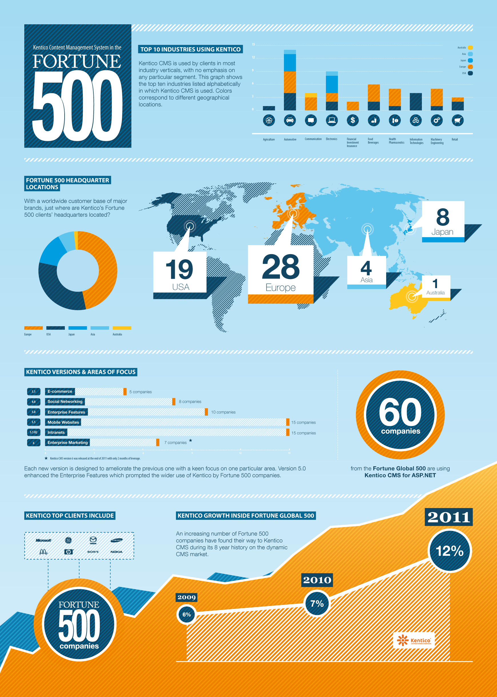Kentico_fortune500_infographics_FINAL.png.aspx (1740×2438)