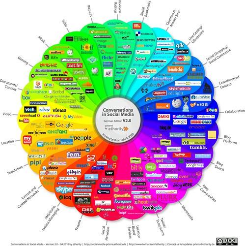 Darstellung des Social Media Prismas – Eine art Blüte, auf dessen unterschiedlich gefärbten Laschen verschiedene Dienste zusammengefasst in diversen Kategorien dargestellt werden picture on VisualizeUs