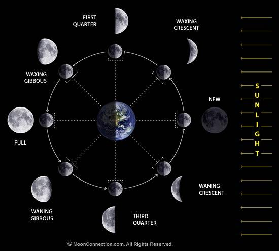Moon Phases / Lunar Phases Explained