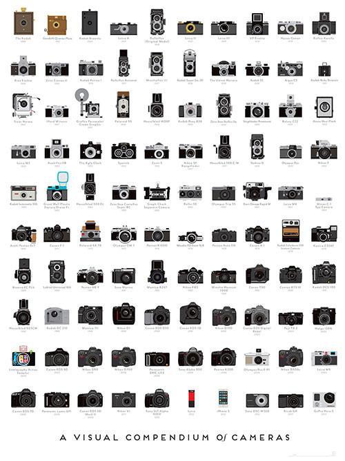 Pop Chart Lab — A Visual Compendium of Cameras