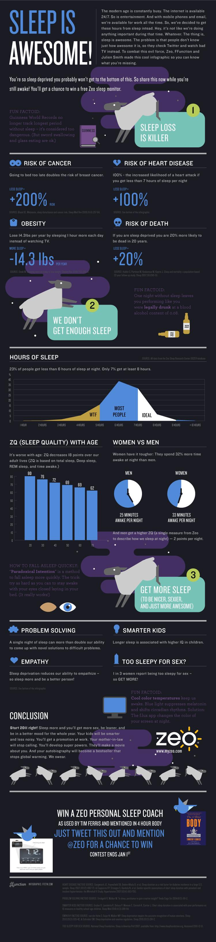 Infographic of the Day: So What If You Don't Sleep Enough? | Co.Design