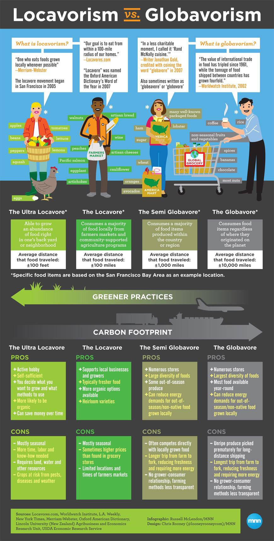 Infographic: Locavorism vs. globavorism | MNN - Mother Nature Network