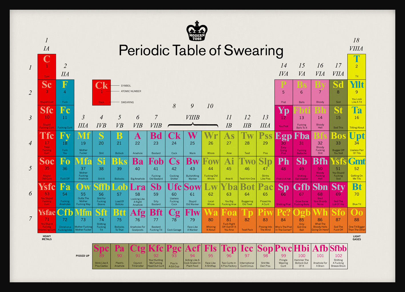 Periodic Table of Swearing | Visual.ly