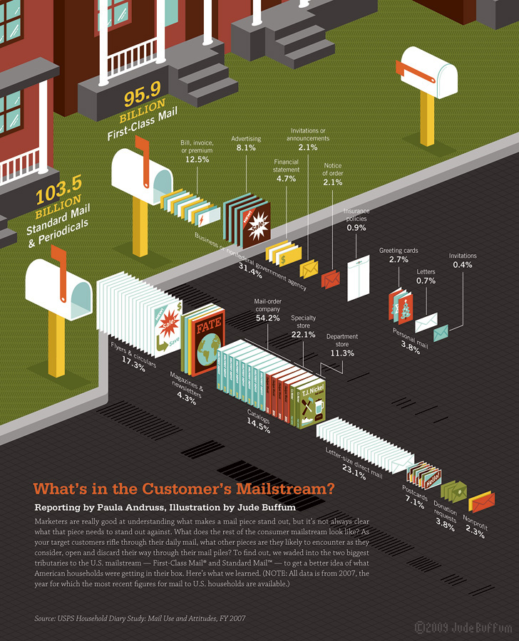 What's in the Customer's Mailstream?